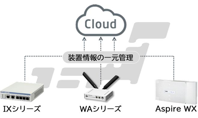 クラウド型統合管理サービス NetMeister
