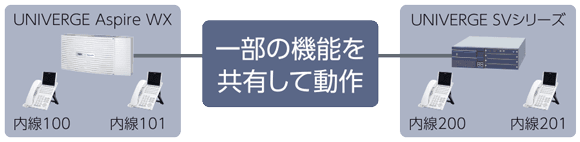 CCIS(コモン・チャネル・インターオフィス・シグナリング)