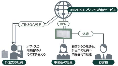 UNIVERGE どこでも内線サービス対応